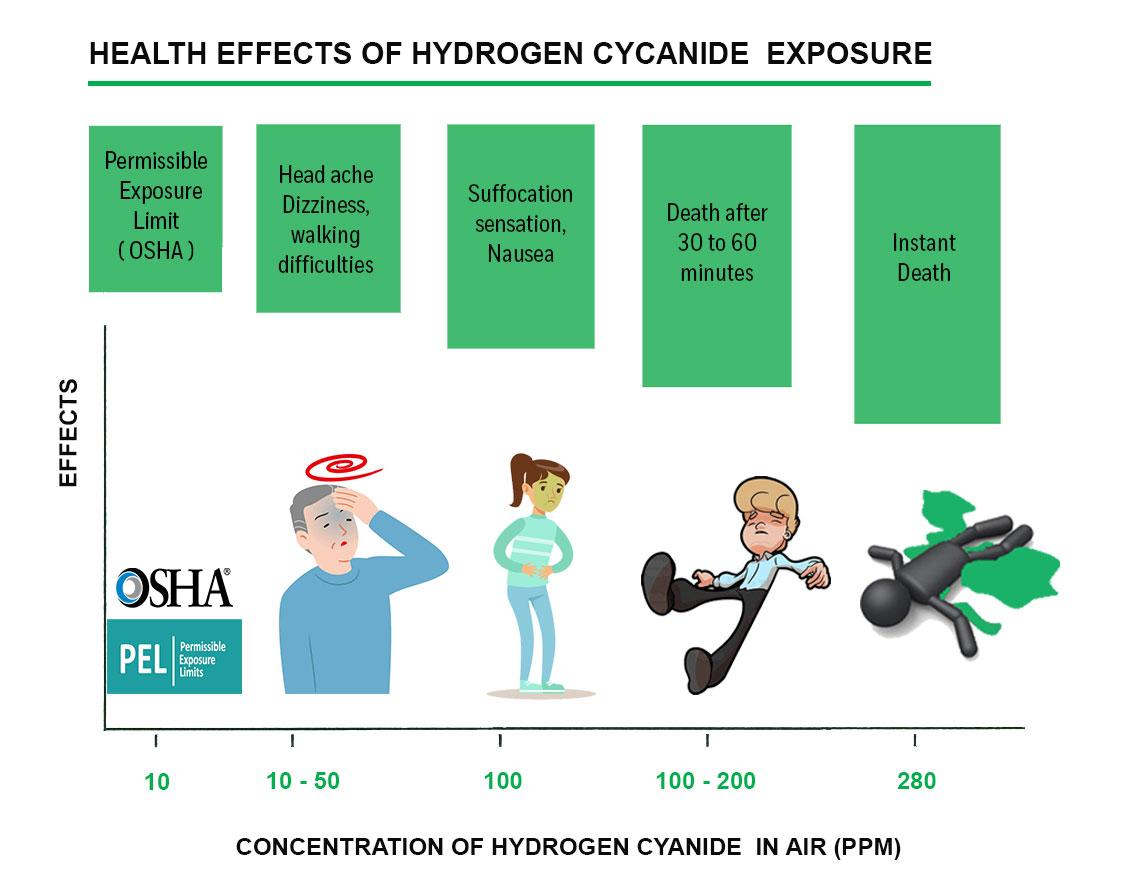 hcn health effects